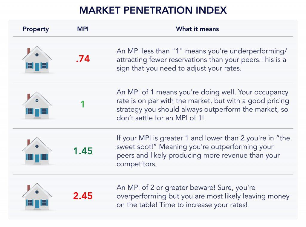 Short-Term Rental KPIs - Market Penetration Index